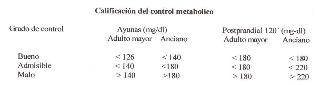 TRATAMIENTO DE LA DIABETES MELLITUS EN LA EDAD AVANZADA